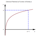 Chemical Potential as Function of Activity a.png