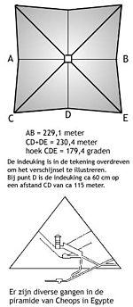 Piramid Planı