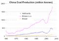 China coal prod.PNG