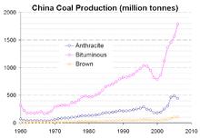 Coal in China - Wikipedia