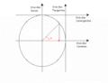 Circulo Trigonometrico cosseno.png