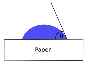 Surface chemistry of paper - The contact angle is the angle between a droplet of liquid and a paper surface.
