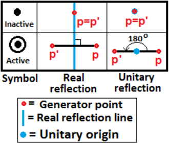 Complex polytope - A real edge is generated as the line between a point and its reflective image across a mirror. A unitary reflection order 2 can be seen as a 180 degree rotation around a center. An edge is inactive if the generator point is on the reflective line or at the center.