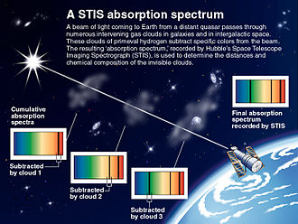 Absorption spectroscopy - Image: Cumulative absorption spectrum hubble telescope