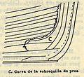 Curva (náutica) 3.jpg