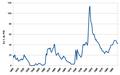 Dette US longue periode.png