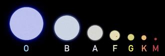 Stellar classification - Classification of stars from O-M