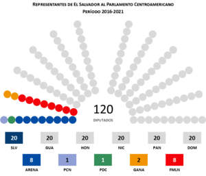 Elecciones legislativas y municipales de El Salvador de 2015