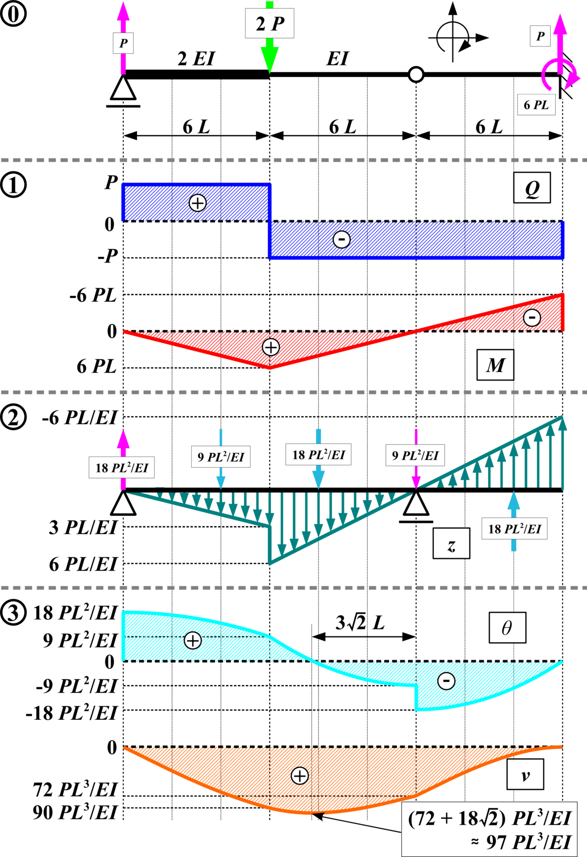 conjugate beam method wikipedia rh en wikipedia org Draw a Shear and Bending Moment Diagrams Cantilever Moment Diagram