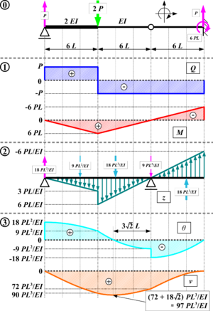 conjugate beam method wikipedia rh en wikipedia org Moment of Inertia Diagrams Shear and Moment Diagram Calculator