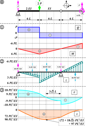 Conjugate beam method - (0) real beam, (1) shear and moment, (2) conjugate beam, (3) slope and displacement