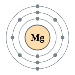 Electron shells of magnesium (2, 8, 2)