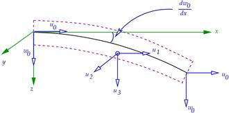 Euler–Bernoulli beam theory - Euler–Bernoulli beam