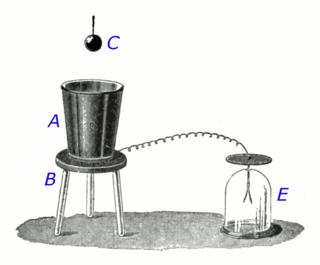 Faradays ice pail experiment