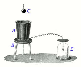 Faraday's ice pail experiment - Apparatus Faraday used in the experiment:  a metal pail (A) is supported on a  wooden stool (B) to insulate it from the ground.  A metal ball (C) charged with static electricity can be lowered into the pail on a nonconducting silk thread.  A gold-leaf electroscope (E), a sensitive detector of electric charge, is attached by a wire to the outside of the pail.  When the charged ball is lowered into the pail without touching it, the electroscope registers a charge, indicating that the ball induces charge in the metal container by electrostatic induction. An opposite charge is induced on the inside surface of the pail.