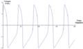 Fitzhugh Nagumo Model Time Domain Graph - PT.png