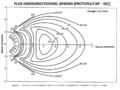 Flux Omindirectionnel AP8MIN.png