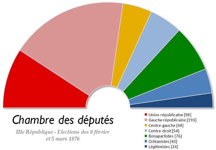 Lections l gislatives fran aises de 1876 wikip dia for La chambre france