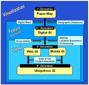 Evolution of Geographic Information Diagram
