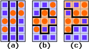 Gerrymandering - How gerrymandering can influence electoral results on a non-proportional system. For a state with 3 equally sized districts, 15 voters and 2 parties: Plum (squares) and Orange (circles).  In (a), creating 3 mixed-type districts yields a 3–0 win to Plum—a disproportional result considering the statewide 9:6 Plum majority.  In (b), Orange wins the urban district while Plum wins the rural districts—the 2–1 result reflects the statewide vote ratio.  In (c), gerrymandering techniques ensure a 2–1 win to the statewide minority Orange party.