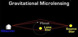 Microlentille gravitationnelle d'une planète extrasolaire