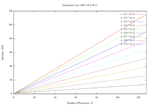 Gustafson's law - Evolution according to Gustafson's Law of the theoretical speedup in latency of the execution of a program in function of the number of processors executing it, for different values of p.