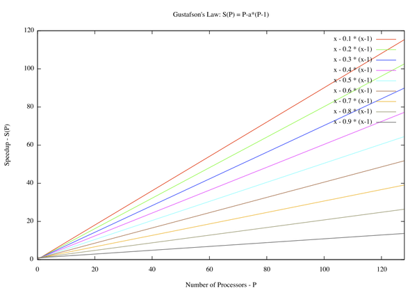 A graphical representation of Gustafson's law. Gustafson.png