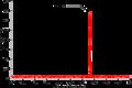Helium neon laser spectrum.png