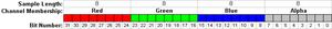RGBA color space - RGBA pixel layout