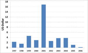 Water supply and sanitation in Honduras - Image: Honduras, Investment per capita in WSS 1997 2006