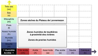 Lannemezan - Diagram of the humidity/acidity (pH) of the vegetation on the plateau of Lannemezan