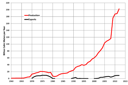 Iran natural gas production (red) and exports (black), 1960-2012 Iran Gas Production.png