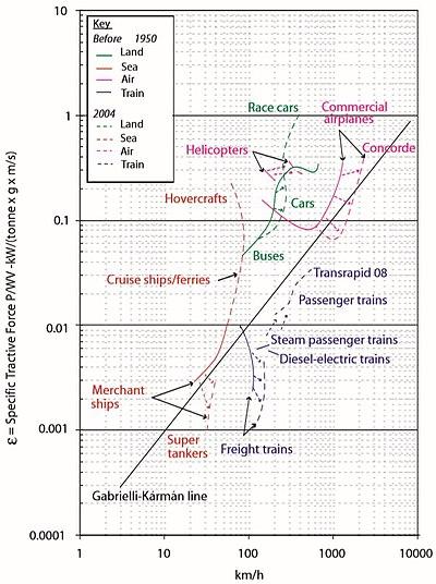 Gabrielli-Kármán-Diagramm