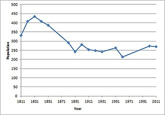 Kilby - Total Population of Kilby parish in Leicestershire as reported by the census population 1811-2011