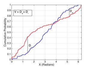 Kuiper's test - Wikipedia