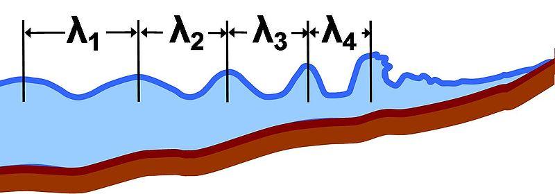 Berkas:Local wavelength.JPG