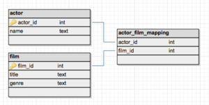 Associative entity - Concept of a mapping table