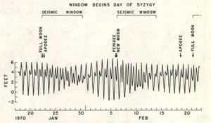 Tidal triggering of earthquakes - Image: Mc Nutt Heaton 81 fig 1