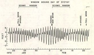 Tidal triggering of earthquakes - Amplitude of the ocean tide at Golden Gate Bridge for five weeks in 1970. Brackets indicate seismic window periods as defined by Jim Berkland.