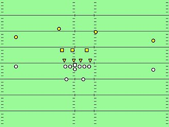 Miami 4–3 defense - Miami 4-3, Shade front. Yellow triangles are defensive linemen, yellow squares are linebackers, yellow circles are defensive backs.