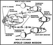 Descrição da Missão Apollo