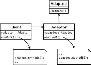 Adapter pattern - The object adapter pattern expressed in UML