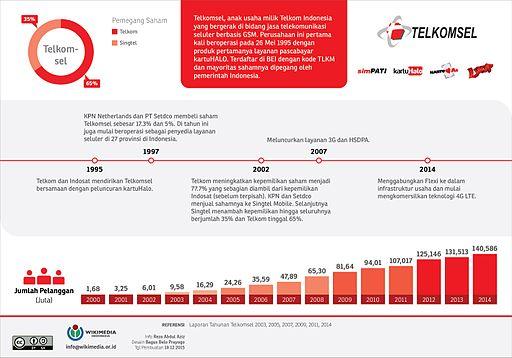 Operator Telekomunikasi Telkomsel