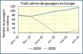 Passagers aériens Europe janvier - juin 2020.png