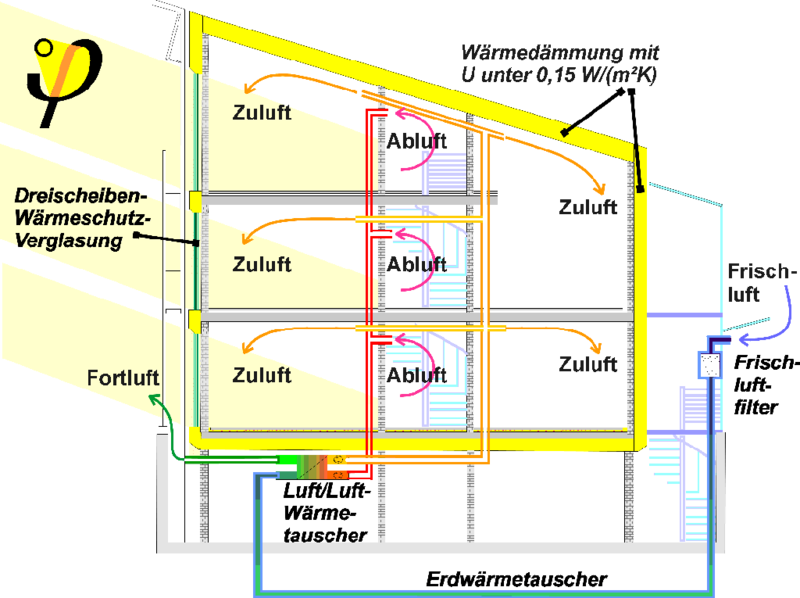 File passivhaus querschn wikimedia commons for Passivhaus bauen