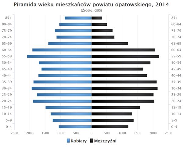 Powiat opatowski \u2013 Wikipedia, wolna encyklopedia
