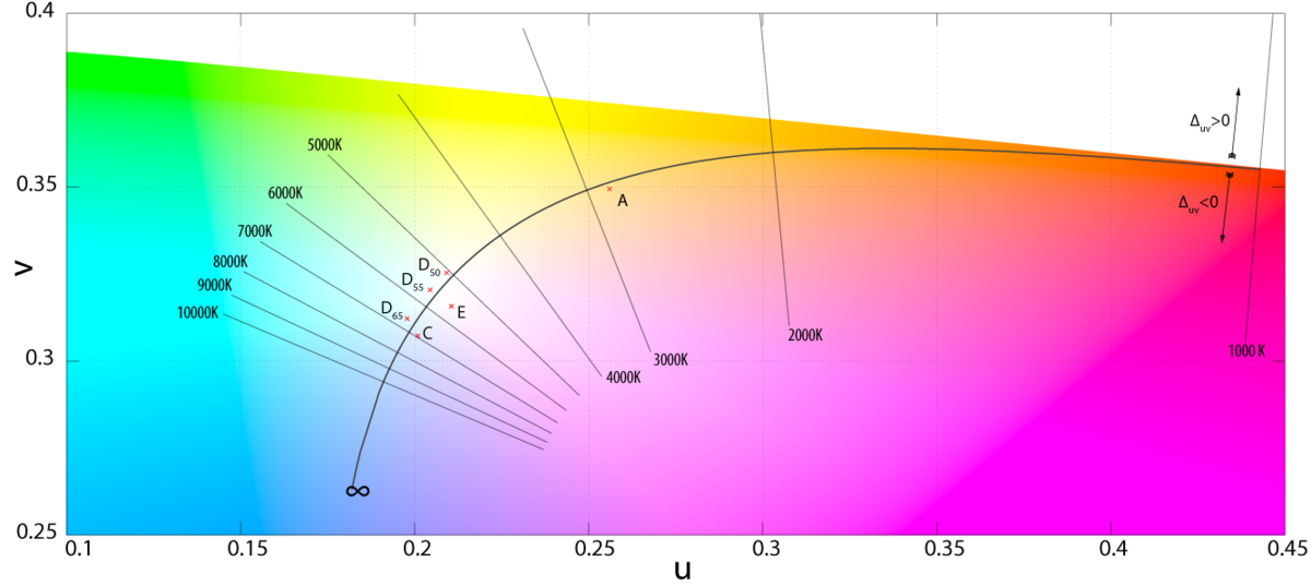 Cie 1960 Color Space Wikipedia