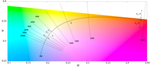 Colorimetry - The normals are lines of equal correlated color temperature.