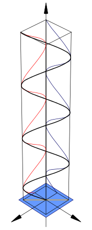 Linear polarization diagram
