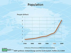Global change - Image: Populationgrowth